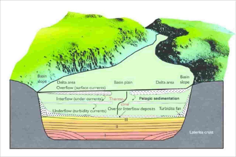 Sedimentasi sungai
