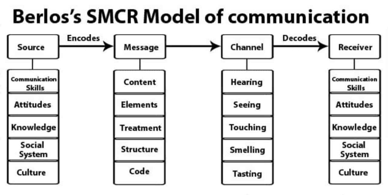 Model komunikasi Beerlo
