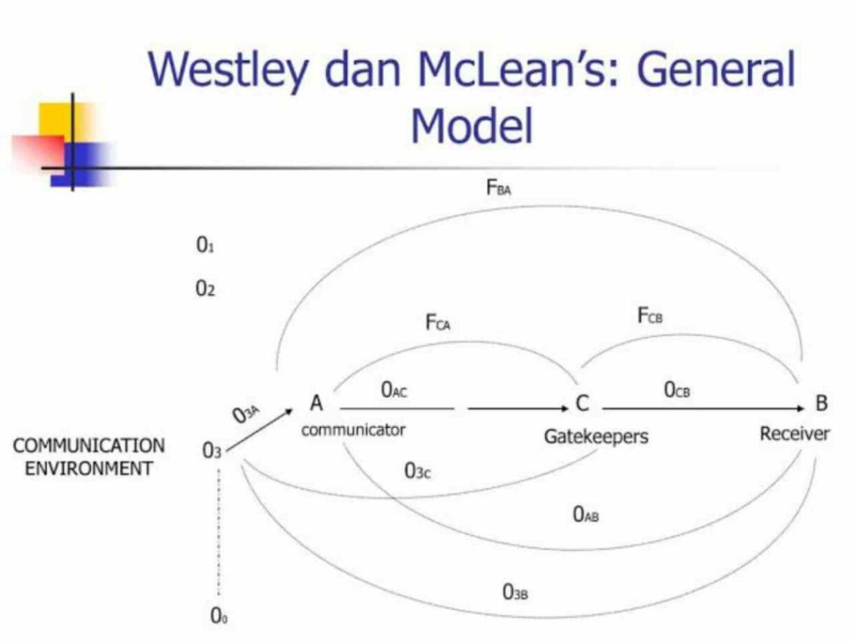 Model Westley dan Maclean