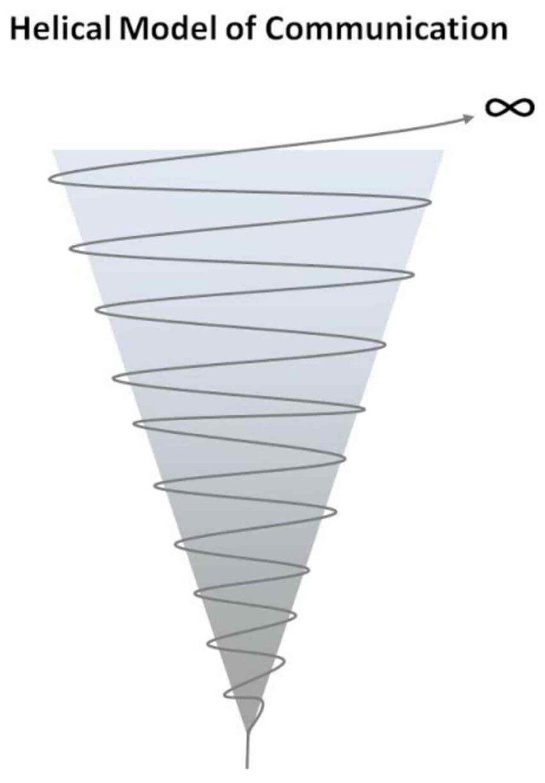 Model Tarian Spiral atau dance helix