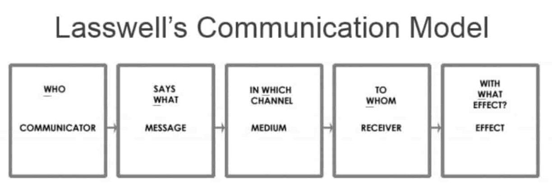 Model komunikasi Lasswell