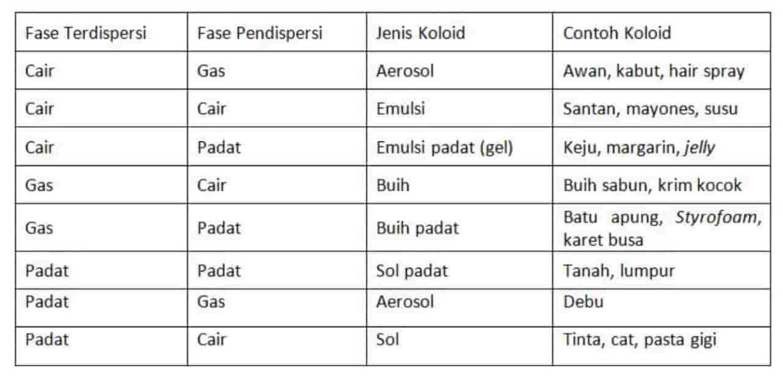 Klasifikasi koloid