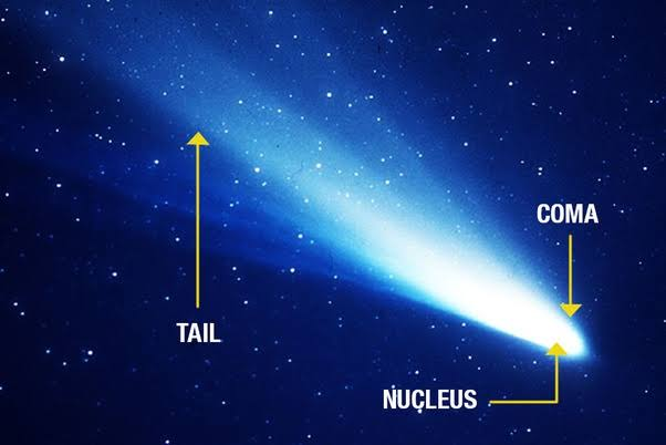 Bagian komet