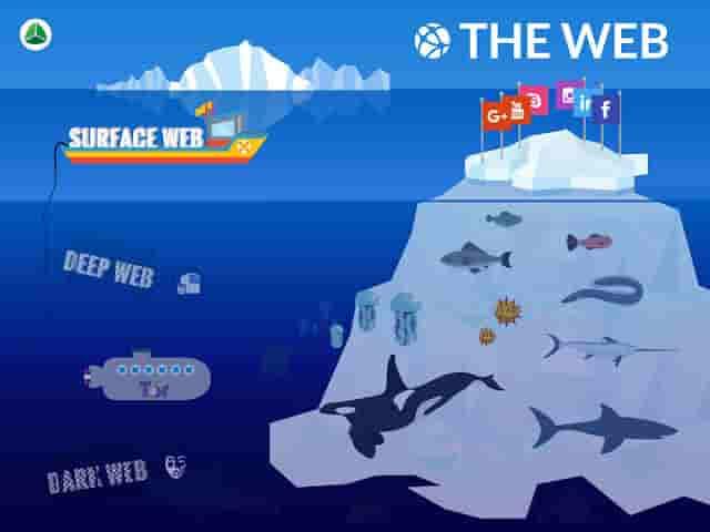 Fakta tentang Deep Web adalah