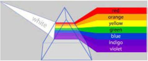 Spektrum warna Newton